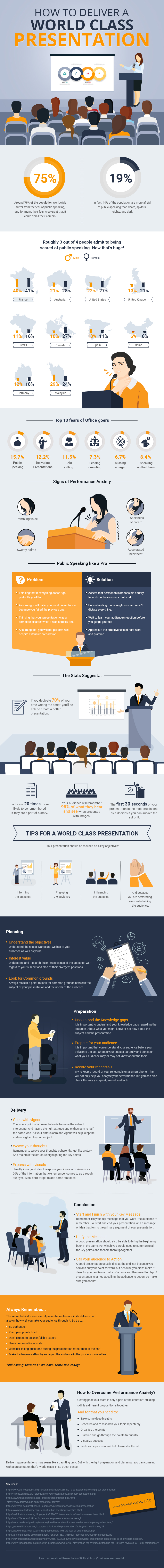 How to Deliver a World Class Presentation 1